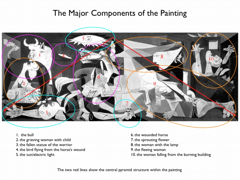 "Pablo Picasso's ""Guernica"" (1937) 
